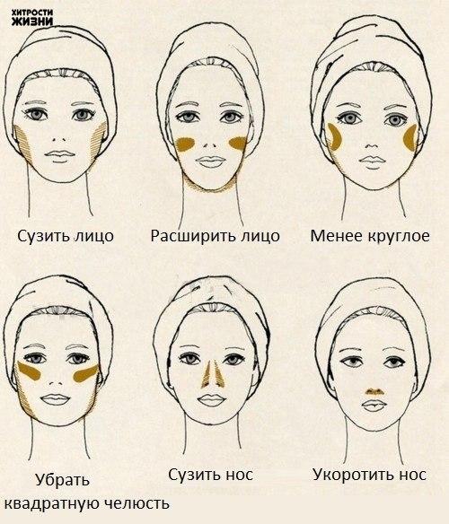 Схема контурирования лица консилером