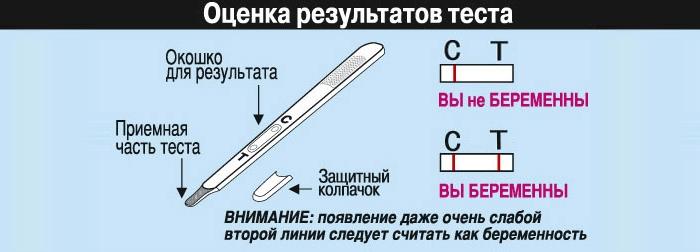 Использование струйных тестов на беременность