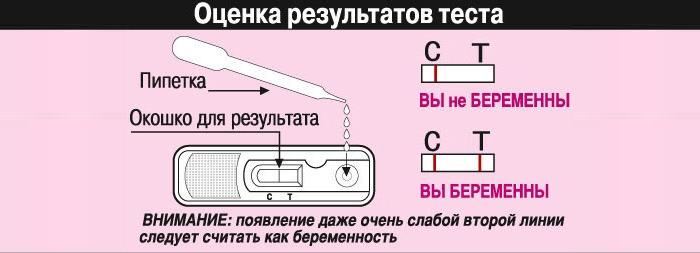 Применение планшетного теста на беременность
