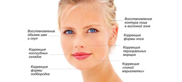 При биоармировании лица подтяжка происходит изнутри