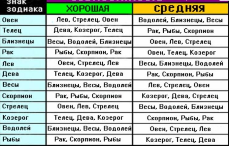 Таблица совместимости по знакам восточного гороскопа