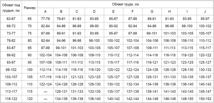 Размер бюстгалтера - таблица