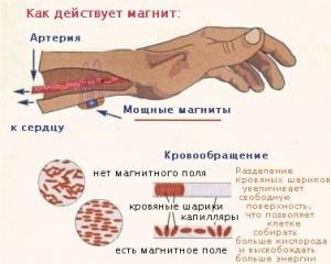 Принцип действия магнитотерапии