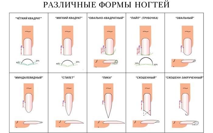 Какую форму выбрать для наращивания ногтей гелем самостоятельно