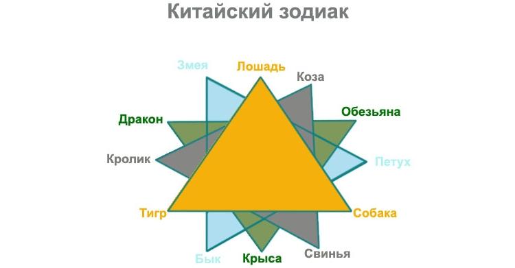 Совместимость по восточному гороскопу и несовместимые знаки